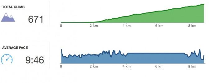 Runkeeper的慢跑紀錄!