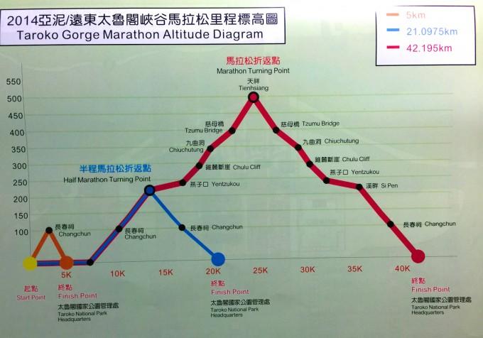 太馬參賽簡章中的里程標高圖,半馬才爬升250米而已,跑起來應該不困難!