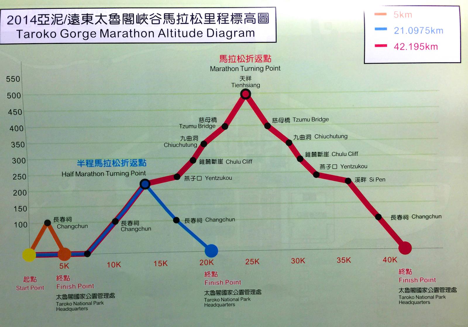 2014 太鲁阁峡谷马拉松:马拉松(半马)初体验!
